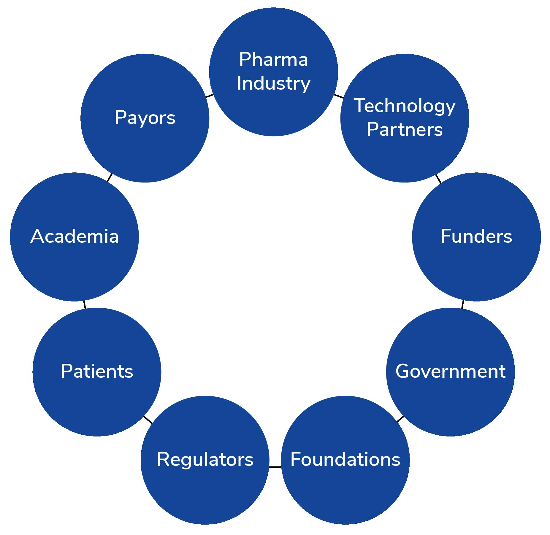 Brain Trauma Blueprint - State of the Science Summit