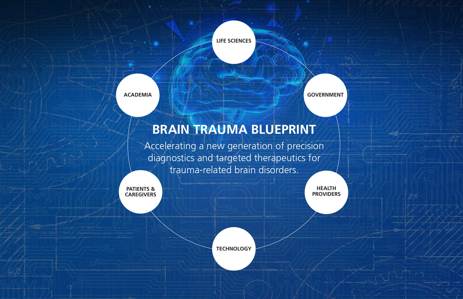 Brain Trauma Blueprint - State of the Science Summit